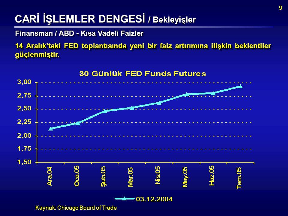 30 Kaynak: Hazine Müsteşarlığı - Türkiye'nin dış borçlarının %44'ü ABD doları, %25'i euro cinsindendir.
