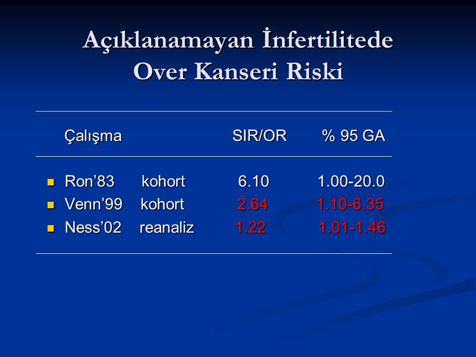 Açıklanamayan İnfertilitede Over Kanseri Riski Çalışma SIR/OR % 95 GA Çalışma SIR/OR % 95 GA Ron'83 kohort 6.10 1.00-20.0 Ron'83 kohort 6.10 1.00-20.0 Venn'99 kohort 2.64 1.10-6.35 Venn'99 kohort 2.64 1.10-6.35 Ness'02 reanaliz 1.22 1.01-1.46 Ness'02 reanaliz 1.22 1.01-1.46