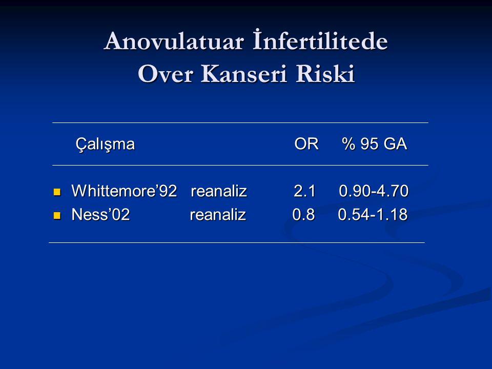 Anovulatuar İnfertilitede Over Kanseri Riski Çalışma OR % 95 GA Çalışma OR % 95 GA Whittemore'92 reanaliz 2.1 0.90-4.70 Whittemore'92 reanaliz 2.1 0.90-4.70 Ness'02 reanaliz 0.8 0.54-1.18 Ness'02 reanaliz 0.8 0.54-1.18
