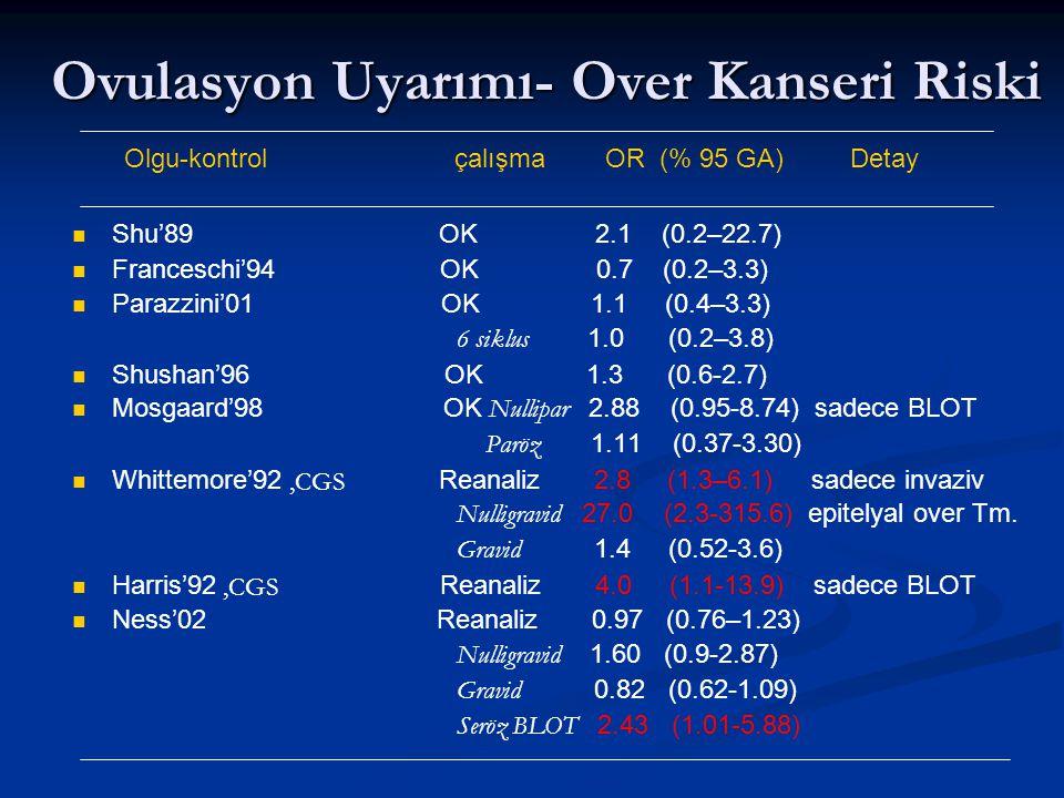 Ovulasyon Uyarımı- Over Kanseri Riski Olgu-kontrol çalışma OR (% 95 GA) Detay Shu'89 OK 2.1 (0.2–22.7) Franceschi'94 OK 0.7 (0.2–3.3) Parazzini'01 OK 1.1 (0.4–3.3) 6 siklus 1.0 (0.2–3.8) Shushan'96 OK 1.3 (0.6-2.7) Mosgaard'98 OK Nullipar 2.88 (0.95-8.74) sadece BLOT Paröz 1.11 (0.37-3.30) Whittemore'92 Reanaliz 2.8 (1.3–6.1) sadece invaziv Nulligravid 27.0 (2.3-315.6) epitelyal over Tm.