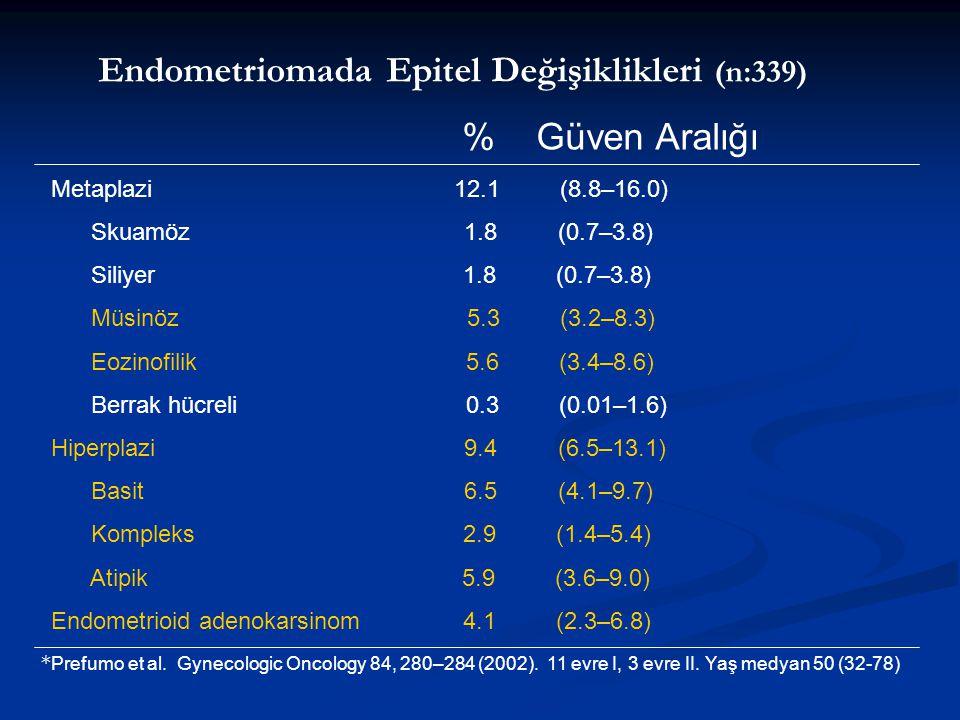 Endometriomada Epitel Değişiklikleri (n:339) % Güven Aralığı Metaplazi 12.1 (8.8–16.0) Skuamöz 1.8 (0.7–3.8) Siliyer 1.8 (0.7–3.8) Müsinöz 5.3 (3.2–8.3) Eozinofilik 5.6 (3.4–8.6) Berrak hücreli 0.3 (0.01–1.6) Hiperplazi 9.4 (6.5–13.1) Basit 6.5 (4.1–9.7) Kompleks 2.9 (1.4–5.4) Atipik 5.9 (3.6–9.0) Endometrioid adenokarsinom 4.1 (2.3–6.8) * Prefumo et al.