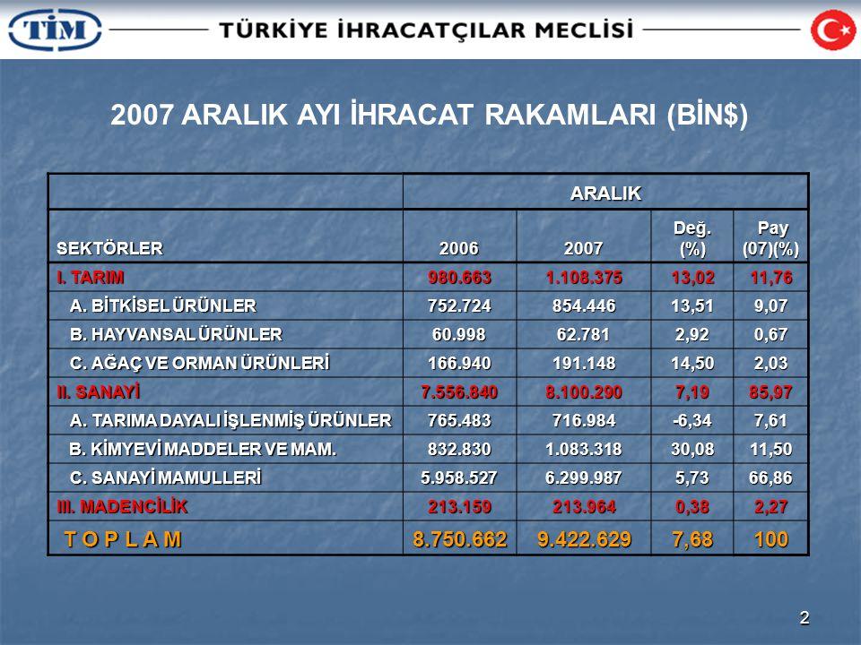 2 2007 ARALIK AYI İHRACAT RAKAMLARI (BİN$) ARALIKSEKTÖRLER20062007 Değ. (%) Pay Pay(07)(%) I. TARIM 980.6631.108.37513,0211,76 A. BİTKİSEL ÜRÜNLER A.