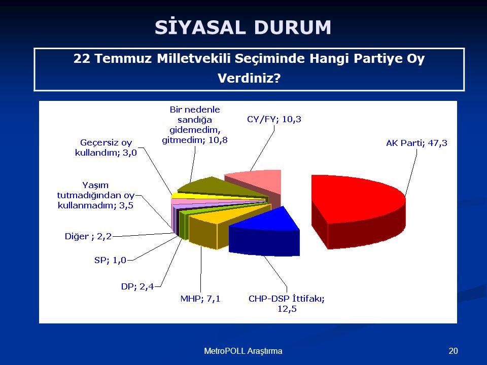 20MetroPOLL Araştırma SİYASAL DURUM 22 Temmuz Milletvekili Seçiminde Hangi Partiye Oy Verdiniz