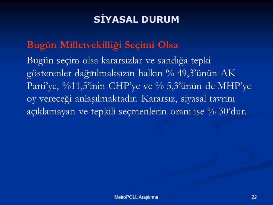 22MetroPOLL Araştırma Bugün Milletvekilliği Seçimi Olsa Bugün seçim olsa kararsızlar ve sandığa tepki gösterenler dağıtılmaksızın halkın % 49,3'ünün AK Parti'ye, %11,5'inin CHP'ye ve % 5,3'ünün de MHP'ye oy vereceği anlaşılmaktadır.