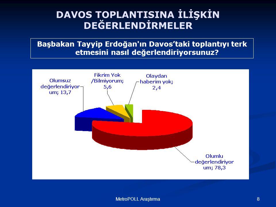 8MetroPOLL Araştırma Başbakan Tayyip Erdoğan ın Davos'taki toplantıyı terk etmesini nasıl değerlendiriyorsunuz.