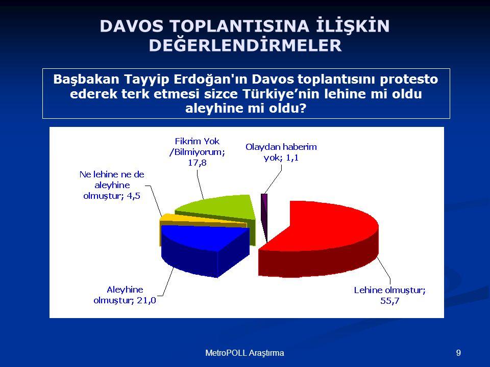 9MetroPOLL Araştırma Başbakan Tayyip Erdoğan ın Davos toplantısını protesto ederek terk etmesi sizce Türkiye'nin lehine mi oldu aleyhine mi oldu.