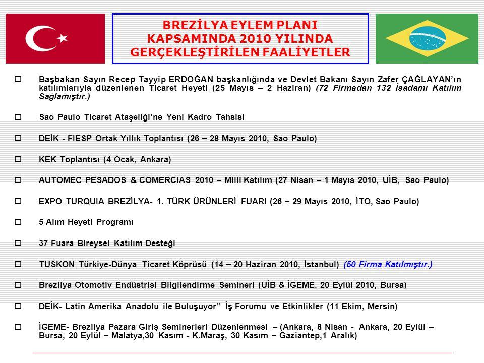  Başbakan Sayın Recep Tayyip ERDOĞAN başkanlığında ve Devlet Bakanı Sayın Zafer ÇAĞLAYAN'ın katılımlarıyla düzenlenen Ticaret Heyeti (25 Mayıs – 2 Haziran) (72 Firmadan 132 İşadamı Katılım Sağlamıştır.)  Sao Paulo Ticaret Ataşeliği'ne Yeni Kadro Tahsisi  DEİK - FIESP Ortak Yıllık Toplantısı (26 – 28 Mayıs 2010, Sao Paulo)  KEK Toplantısı (4 Ocak, Ankara)  AUTOMEC PESADOS & COMERCIAS 2010 – Milli Katılım (27 Nisan – 1 Mayıs 2010, UİB, Sao Paulo)  EXPO TURQUIA BREZİLYA- 1.