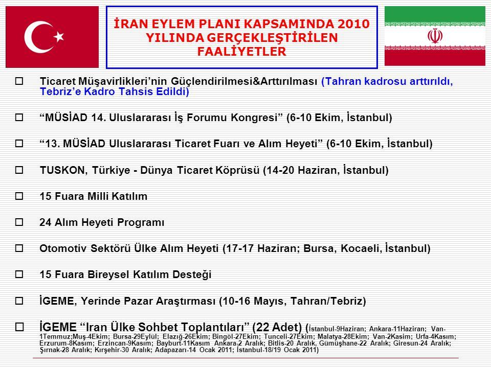  Ticaret Müşavirlikleri'nin Güçlendirilmesi&Arttırılması (Tahran kadrosu arttırıldı, Tebriz'e Kadro Tahsis Edildi)  MÜSİAD 14.