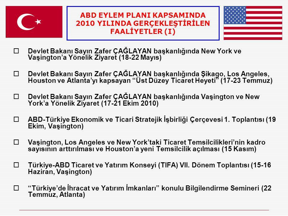  5 Fuara Milli Katılım  9 Alım Heyeti Programına ABD'li Firma Daveti  249 Fuara Bireysel Katılım Desteği  İGEME ABD Ülke Sohbet Toplantısı (25 Mayıs İzmir ve 27 Ekim Ankara)  DEİK/TAİK Enerji Verimliliği Konferansı (3-4 Haziran, İstanbul)  MÜSİAD ABD İşadamları Heyeti (1-8 Haziran)  TUSKON, Türkiye-Dünya Ticaret Köprüsü (14-20 Haziran, İstanbul)  DEİK-Türk-Amerikan İş Konseyi (TAIK) Toplantısı (18 Ekim, Vaşington) ABD EYLEM PLANI KAPSAMINDA 2010 YILINDA GERÇEKLEŞTİRİLEN FAALİYETLER (II)