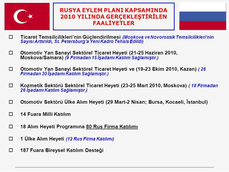 RUSYA EYLEM PLANI KAPSAMINDA 2010 YILINDA GERÇEKLEŞTİRİLEN FAALİYETLER  DEİK- Türk-Rus İş Forumu (19-23 Ekim 2010, Kazan)  DEİK-Rusya Federasyonu Kaluga Bölgesi Yatırım İmkanları Toplantısı ( 15 Ekim, İstanbul)  DEİK Türk-Rus İş Konseyi Toplantısı (14 Mayıs 2010, İstanbul)  DEİK Türk-Rus Enerji İşbirliği Konferansı (11-13 Mayıs 2010, İstanbul)  DEİK Türkiye- Rusya İş Forumu (12 Mayıs 2010, Ankara)  TUSKON, Türkiye-Dünya Ticaret Köprüsü (14-20 Haziran, İstanbul)  İGEME Rusya Federasyonu Ülke Masası Seminerleri (7 Nisan, Ankara - Ekim, Bursa - Kasım,Adana ve Samsun - 21 Aralık,Bursa - 24 Aralık,Trabzon)  Rusya Federasyonu Ülke Masası Toplantısı (18 Ekim 2010, Ankara)