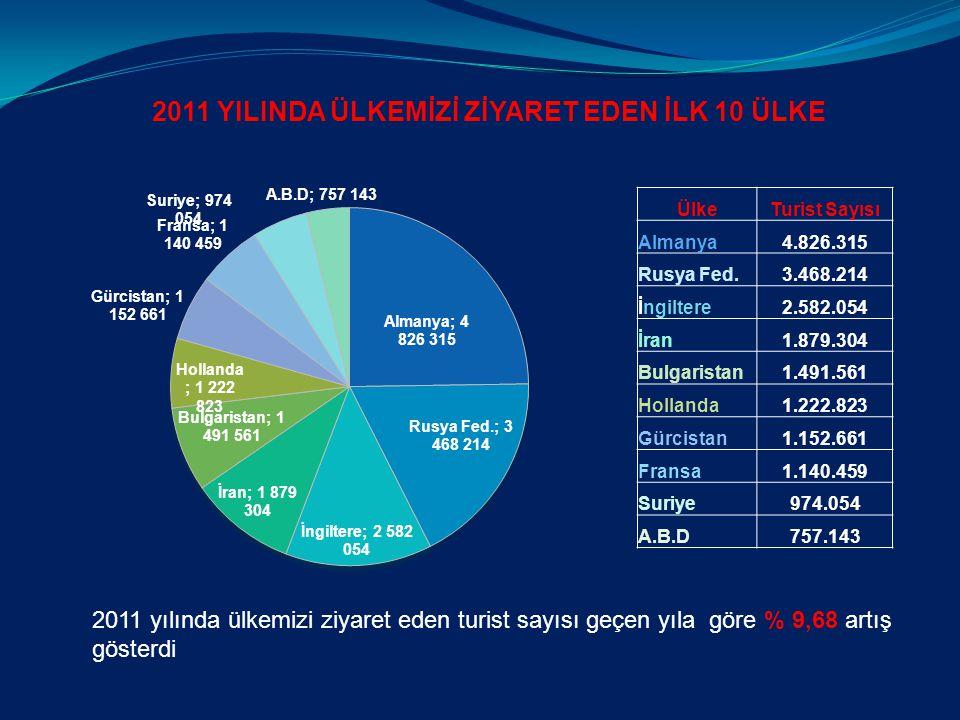ÜlkeTurist Sayısı Almanya4.826.315 Rusya Fed.3.468.214 İngiltere2.582.054 İran1.879.304 Bulgaristan1.491.561 Hollanda1.222.823 Gürcistan1.152.661 Fransa1.140.459 Suriye974.054 A.B.D757.143 2011 YILINDA ÜLKEMİZİ ZİYARET EDEN İLK 10 ÜLKE 2011 yılında ülkemizi ziyaret eden turist sayısı geçen yıla göre % 9,68 artış gösterdi