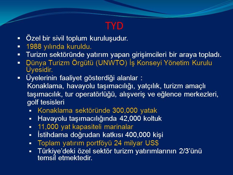 TYD  Özel bir sivil toplum kuruluşudur.  1988 yılında kuruldu.  Turizm sektöründe yatırım yapan girişimcileri bir araya topladı.  Dünya Turizm Örg