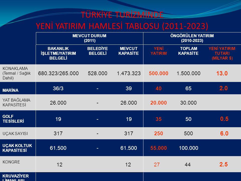 TÜRKİYE TURİZMİNDE YENİ YATIRIM HAMLESİ TABLOSU (2011-2023) BAKANLIK İŞLETME/YATIRIM BELGELİ BELEDİYE BELGELİ MEVCUT KAPASİTE YENİ YATIRIM TOPLAM KAPASİTE YENİ YATIRIM TUTARI (MİLYAR $) KONAKLAMA (Termal / Sağlık Dahil) 680.323/265.000528.0001.473.323500.0001.500.000 13.0 MARİNA 36/3-394065 2.0 YAT BAĞLAMA KAPASİTESİ 26.000- 20.00030.000 GOLF TESİSLERİ 19- 3550 0.5 UÇAK SAYISI 317- 250500 6.0 UÇAK KOLTUK KAPASİTESİ 61.500- 55.000100.000 KONGRE 12 27 44 2.5 KRUVAZİYER LİMANLARI YATIRIM TOPLAMI 24.0 MEVCUT DURUM (2011) ÖNGÖRÜLEN YATIRIM (2010-2023)