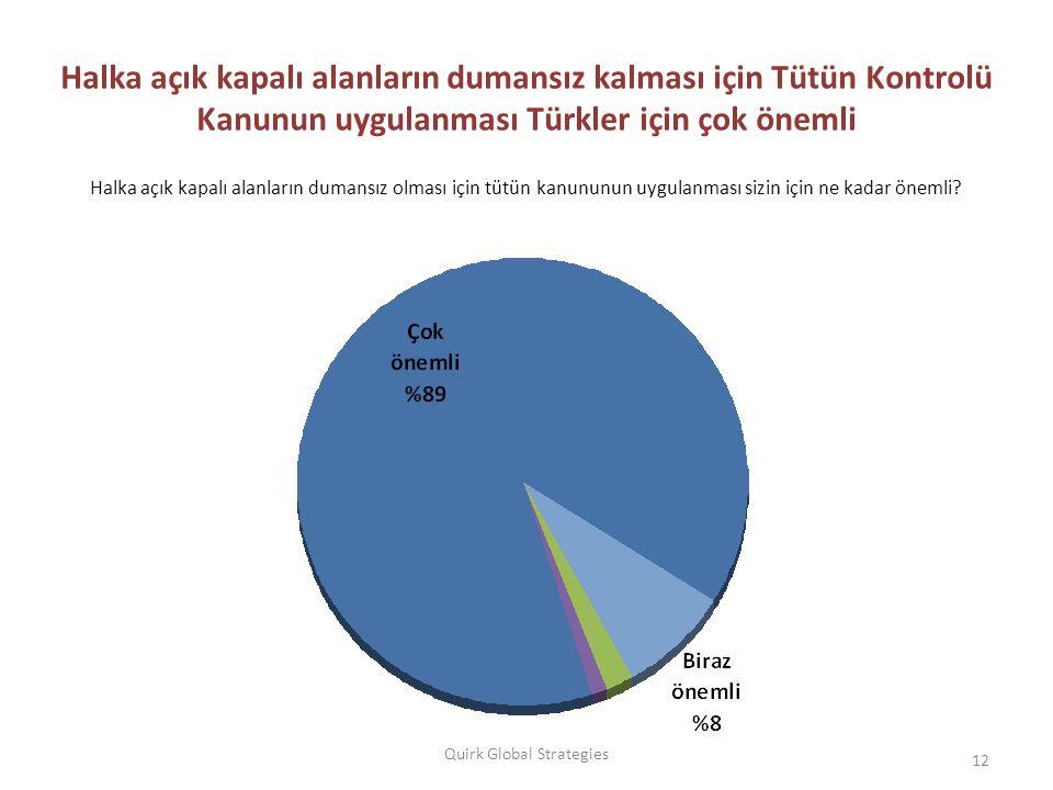 12 Quirk Global Strategies Halka açık kapalı alanların dumansız kalması için Tütün Kontrolü Kanunun uygulanması Türkler için çok önemli Halka açık kapalı alanların dumansız olması için tütün kanununun uygulanması sizin için ne kadar önemli