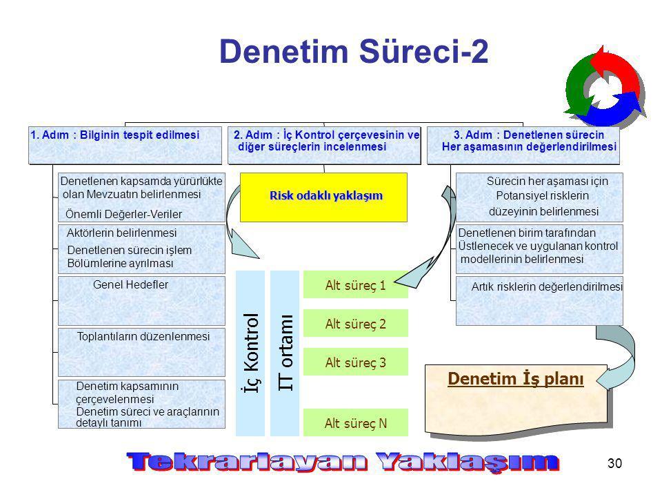 30 Denetim Süreci-2 Denetim İş planı Alt süreç 1 Alt süreç 2 Alt süreç 3 Alt süreç N İç Kontrol IT ortamı Denetlenen kapsamda yürürlükte olan Mevzuatı