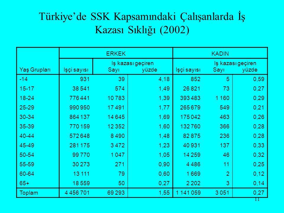 11 Türkiye'de SSK Kapsamındaki Çalışanlarda İş Kazası Sıklığı (2002) Yaş Grupları ERKEKKADIN Işçi sayısı Iş kazası geçiren Sayı yüzdeIşçi sayısı Iş ka