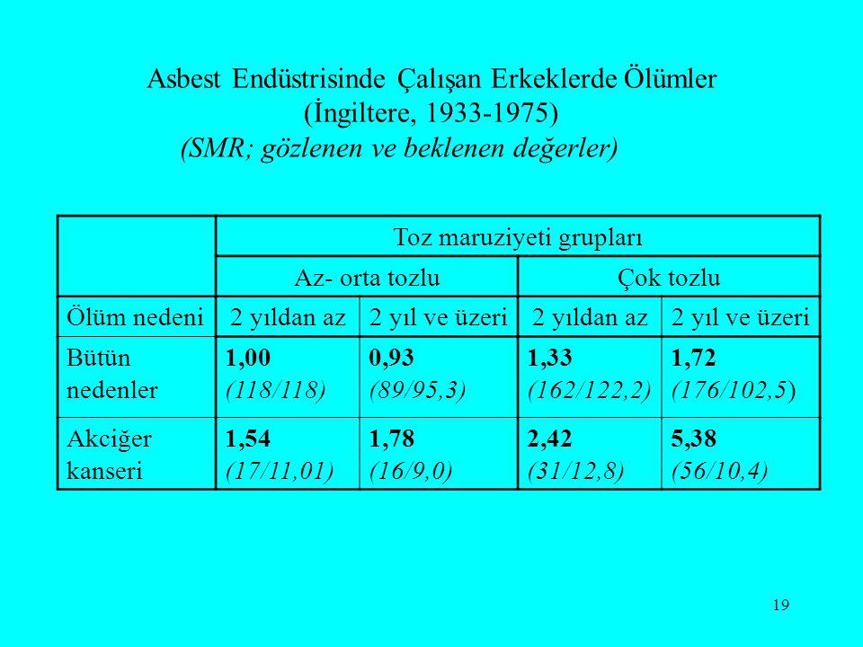 19 Asbest Endüstrisinde Çalışan Erkeklerde Ölümler (İngiltere, 1933-1975) (SMR; gözlenen ve beklenen değerler) Toz maruziyeti grupları Az- orta tozluÇ