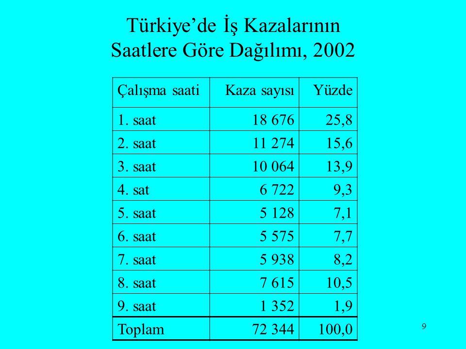 9 Türkiye'de İş Kazalarının Saatlere Göre Dağılımı, 2002 Çalışma saatiKaza sayısıYüzde 1. saat18 67625,8 2. saat11 27415,6 3. saat10 06413,9 4. sat6 7