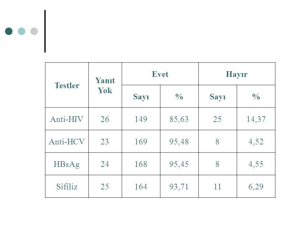 Testler Yanıt Yok EvetHayır Sayı% % Anti-HIV2614985,632514,37 Anti-HCV2316995,4884,52 HBsAg2416895,4584,55 Sifiliz2516493,71116,29