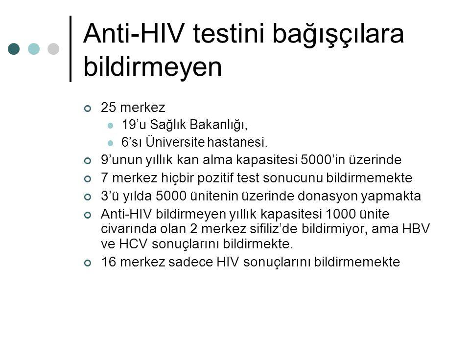 Anti-HIV testini bağışçılara bildirmeyen 25 merkez 19'u Sağlık Bakanlığı, 6'sı Üniversite hastanesi.