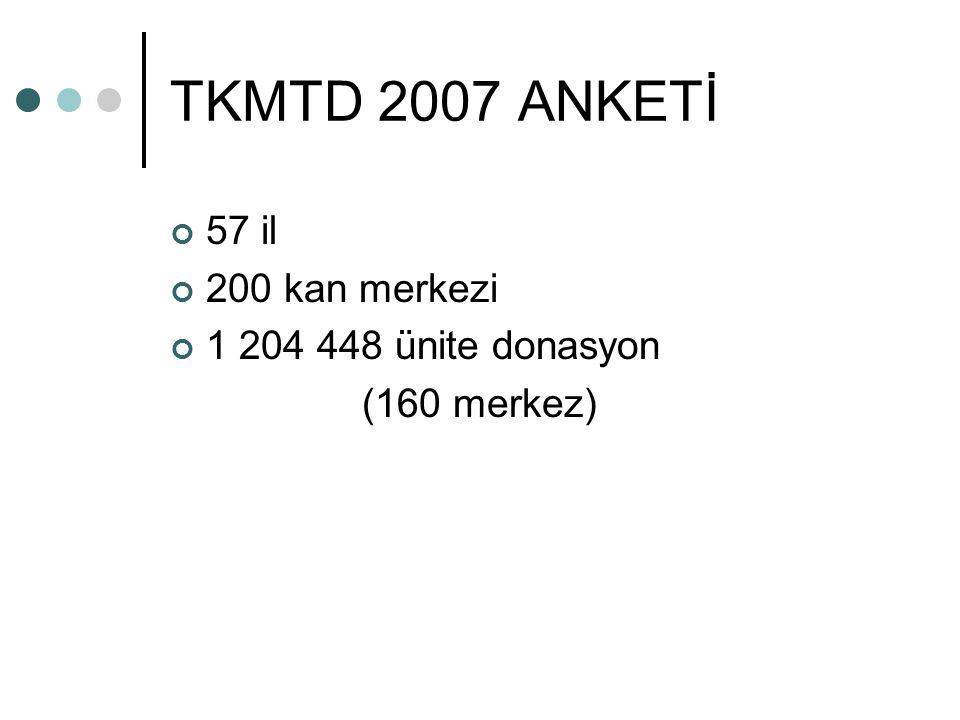 TKMTD 2007 ANKETİ 57 il 200 kan merkezi 1 204 448 ünite donasyon (160 merkez)