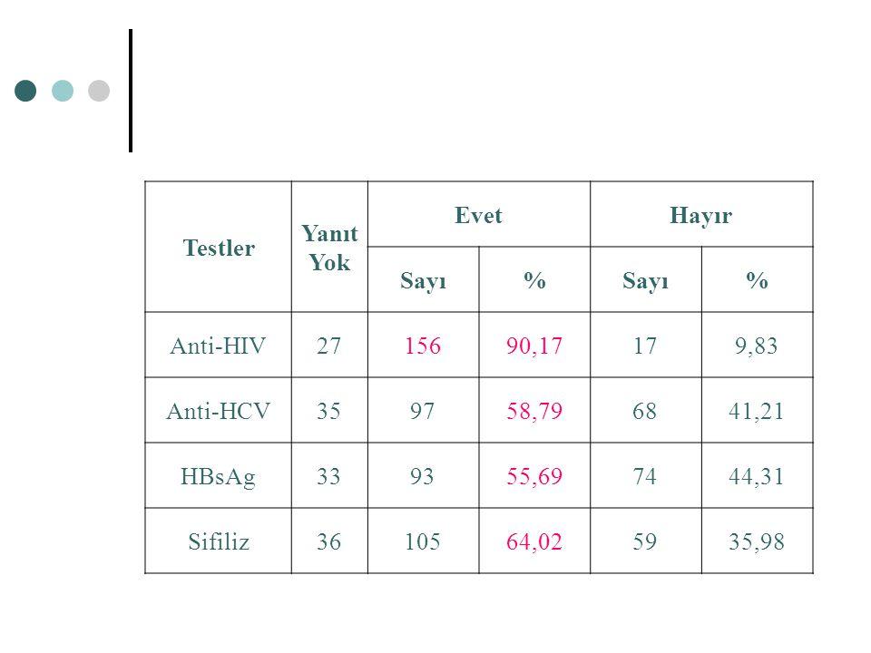Testler Yanıt Yok EvetHayır Sayı% % Anti-HIV2715690,17179,83 Anti-HCV359758,796841,21 HBsAg339355,697444,31 Sifiliz3610564,025935,98