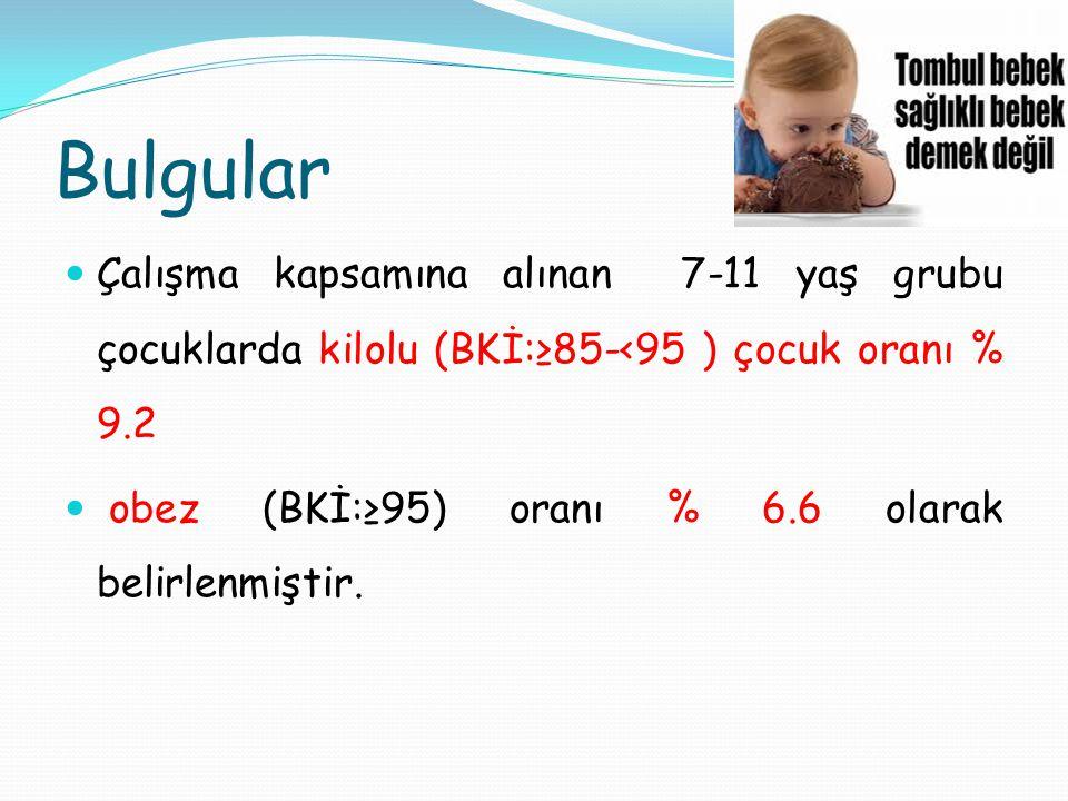 Bulgular Çalışma kapsamına alınan 7-11 yaş grubu çocuklarda kilolu (BKİ:≥85-<95 ) çocuk oranı % 9.2 obez (BKİ:≥95) oranı % 6.6 olarak belirlenmiştir.