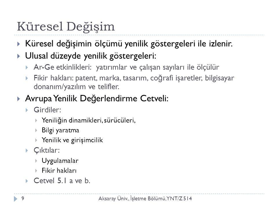 Küresel Değişim Aksaray Üniv., İ şletme Bölümü, YNT/Z 5149  Küresel de ğ işimin ölçümü yenilik göstergeleri ile izlenir.