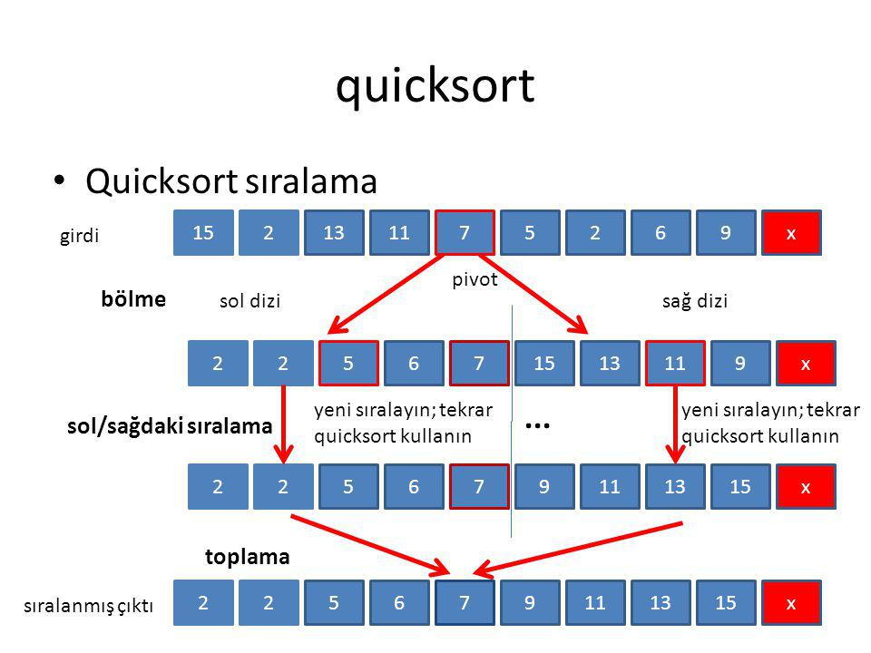 quicksort Quicksort sıralama 152111375269x girdi pivot 226571513119x bölme 226579111315x sol/sağdaki sıralama 226579111315x toplama sıralanmış çıktı..