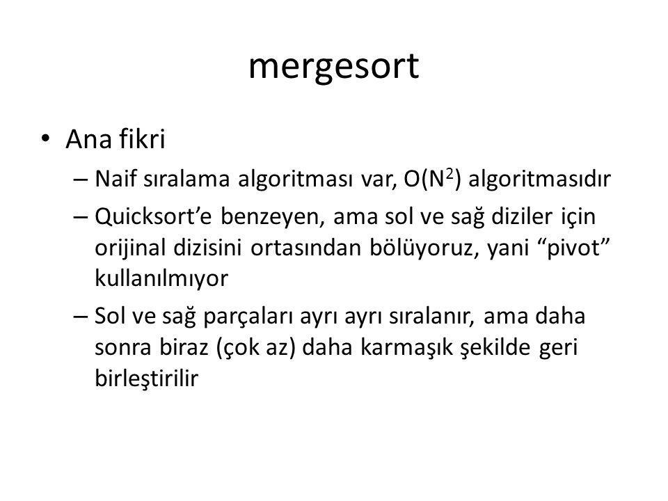 mergesort Ana fikri – Naif sıralama algoritması var, O(N 2 ) algoritmasıdır – Quicksort'e benzeyen, ama sol ve sağ diziler için orijinal dizisini orta