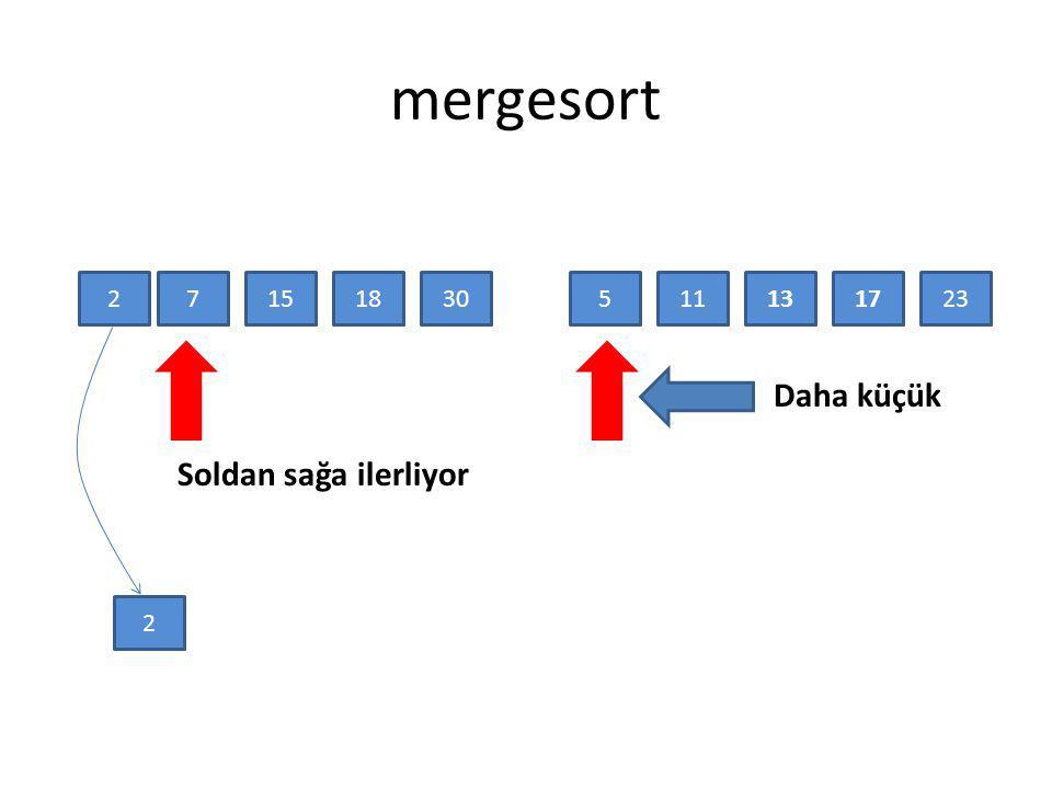 mergesort 25117171315182330 Daha küçük 2 Soldan sağa ilerliyor
