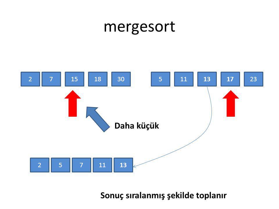 mergesort 25117171315182330 Daha küçük 2571113 Sonuç sıralanmış şekilde toplanır