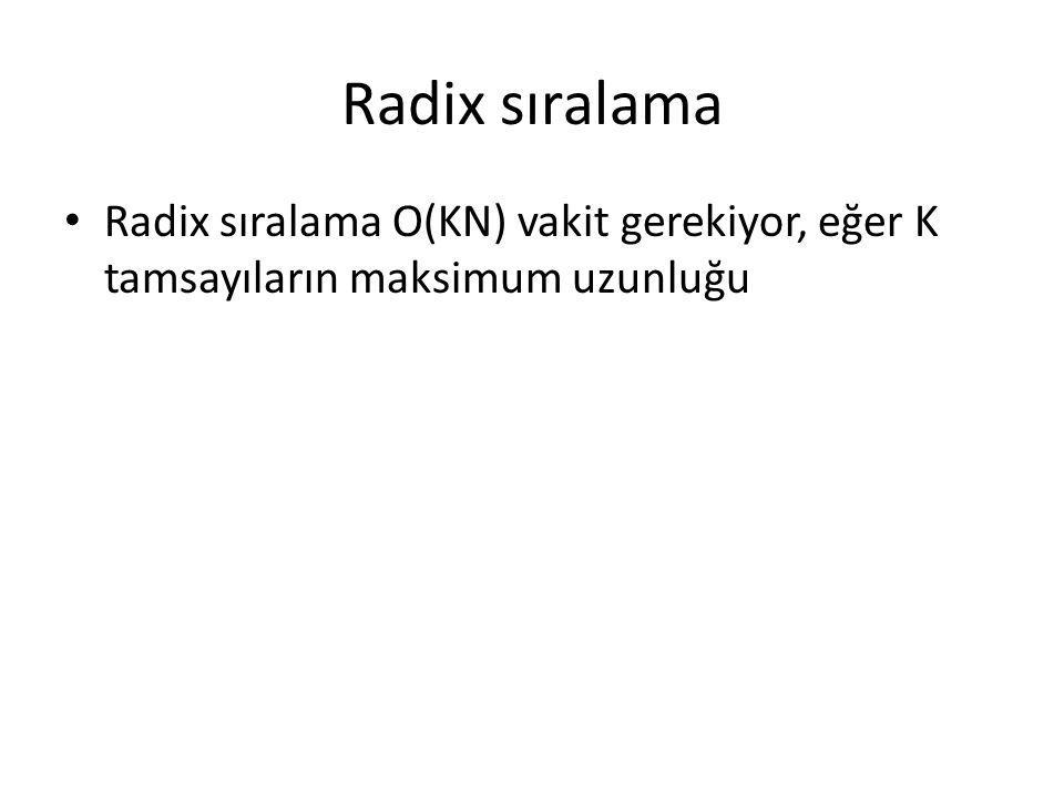 Radix sıralama Radix sıralama O(KN) vakit gerekiyor, eğer K tamsayıların maksimum uzunluğu