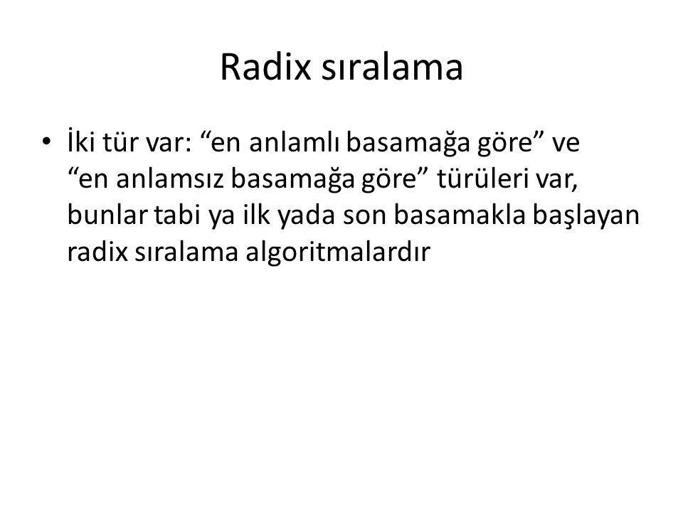 """Radix sıralama İki tür var: """"en anlamlı basamağa göre"""" ve """"en anlamsız basamağa göre"""" türüleri var, bunlar tabi ya ilk yada son basamakla başlayan rad"""