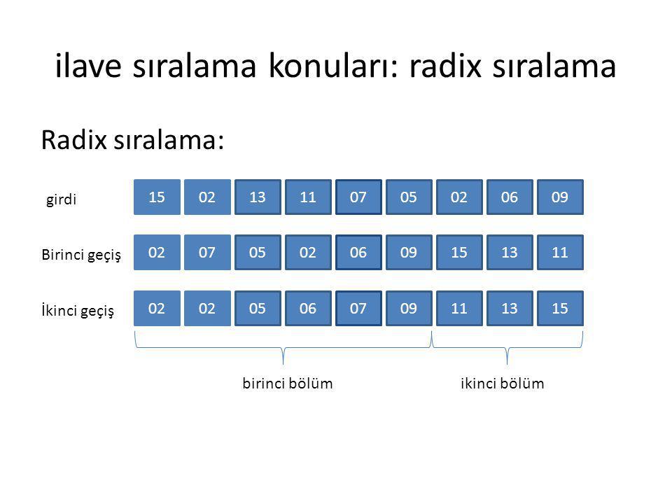 ilave sıralama konuları: radix sıralama Radix sıralama: 150211130705020609 girdi 020702050609151311 Birinci geçiş 02 06050709111315 İkinci geçiş birin
