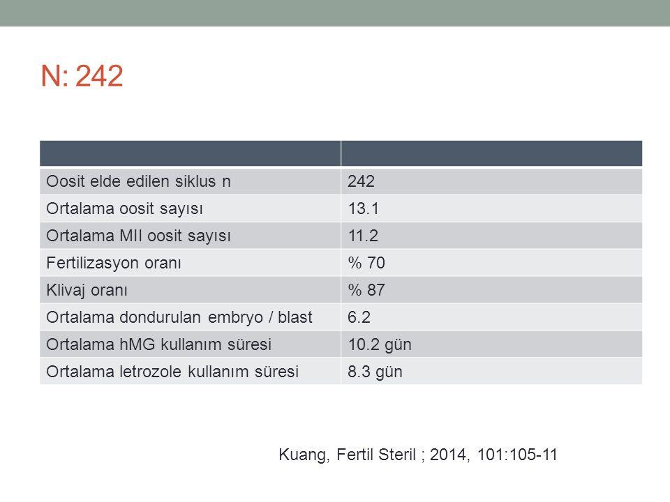 N: 242 Oosit elde edilen siklus n242 Ortalama oosit sayısı13.1 Ortalama MII oosit sayısı11.2 Fertilizasyon oranı% 70 Klivaj oranı% 87 Ortalama donduru