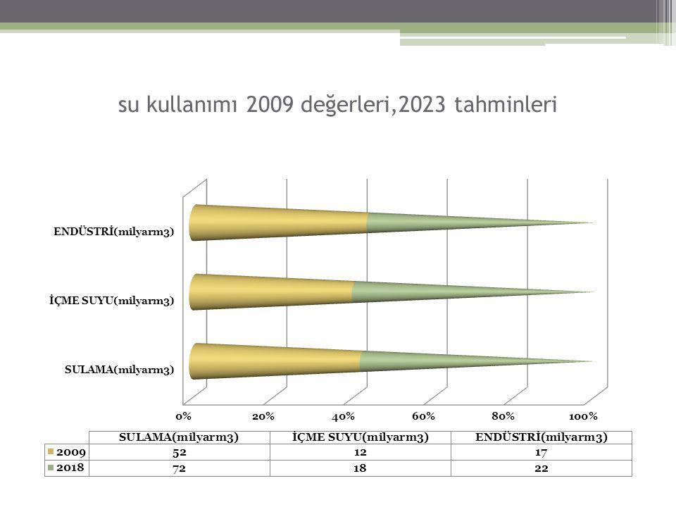 su kullanımı 2009 değerleri,2023 tahminleri