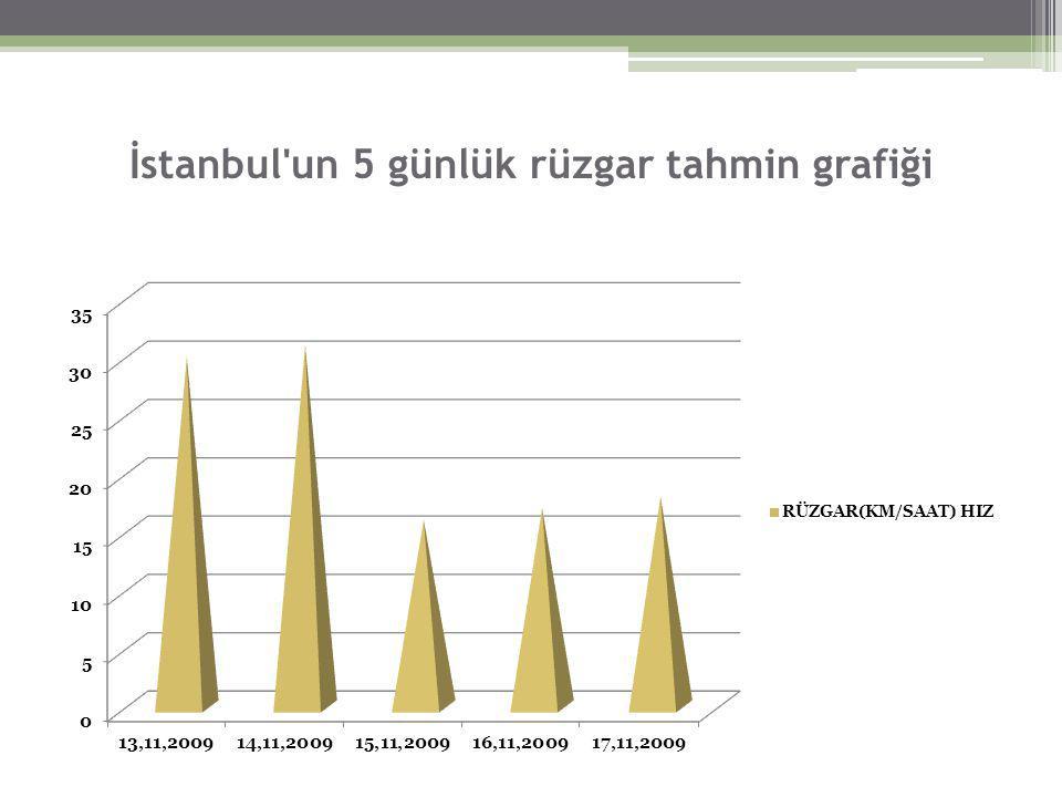 İstanbul un 5 günlük rüzgar tahmin grafiği