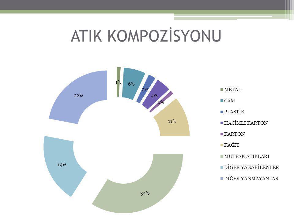 ATIK KOMPOZİSYONU