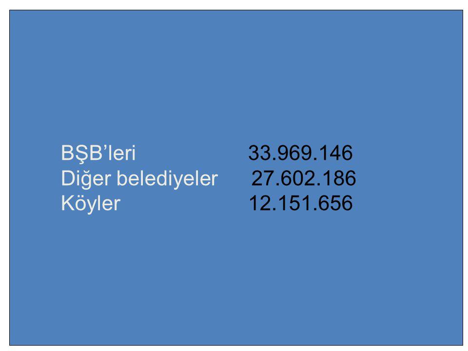 BŞB'leri 33.969.146 Diğer belediyeler 27.602.186 Köyler12.151.656