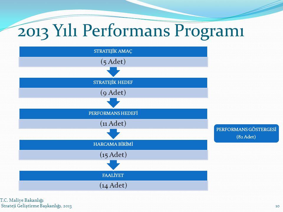 T.C. Maliye Bakanlığı Strateji Geliştirme Başkanlığı, 201310 2013 Yılı Performans Programı FAALİYET (14 Adet) HARCAMA BİRİMİ (15 Adet) PERFORMANS HEDE