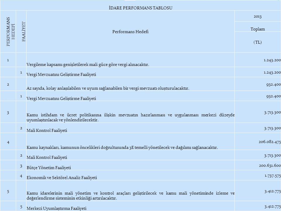 İDARE PERFORMANS TABLOSU PERFORMANS HEDEFİ FAALİYET Performans Hedefi 2013 Toplam (TL) 1 Vergileme kapsamı genişletilerek mali güce göre vergi alınaca