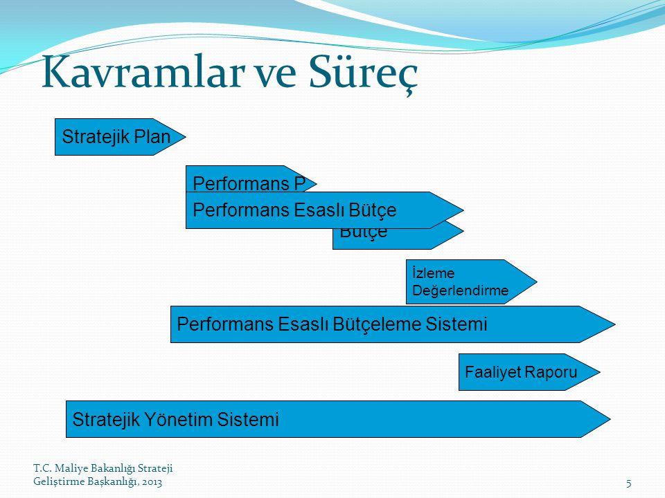 T.C. Maliye Bakanlığı Strateji Geliştirme Başkanlığı, 20135 Stratejik Plan Performans P Bütçe İzleme Değerlendirme Performans Esaslı Bütçeleme Sistemi