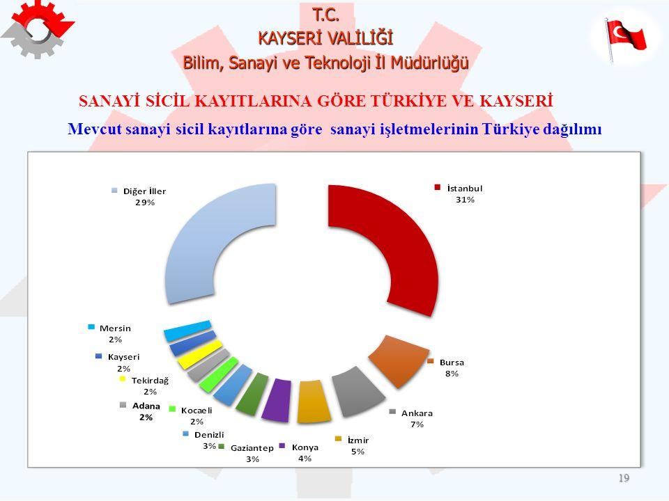 T.C. KAYSERİ VALİLİĞİ Bilim, Sanayi ve Teknoloji İl Müdürlüğü 19 Mevcut sanayi sicil kayıtlarına göre sanayi işletmelerinin Türkiye dağılımı SANAYİ Sİ