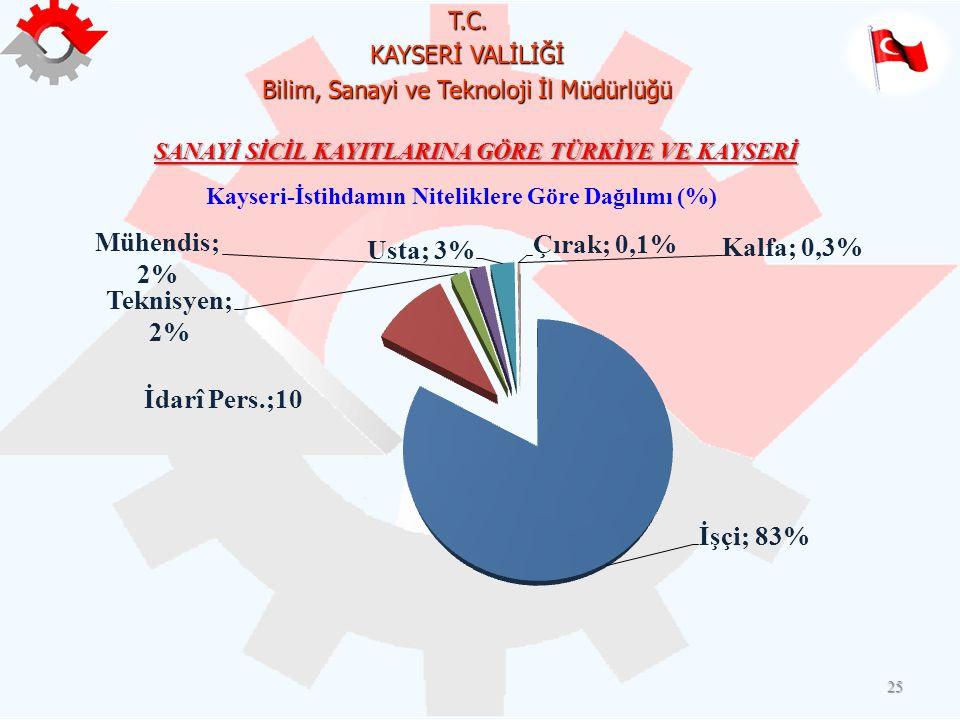 T.C. KAYSERİ VALİLİĞİ Bilim, Sanayi ve Teknoloji İl Müdürlüğü 25 Kayseri-İstihdamın Niteliklere Göre Dağılımı (%) SANAYİ SİCİL KAYITLARINA GÖRE TÜRKİY