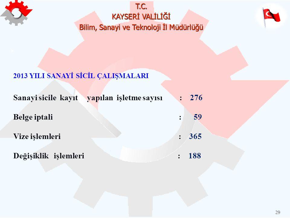 T.C. KAYSERİ VALİLİĞİ Bilim, Sanayi ve Teknoloji İl Müdürlüğü 29 2013 YILI SANAYİ SİCİL ÇALIŞMALARI Sanayi sicile kayıt yapılan işletme sayısı : 276 B