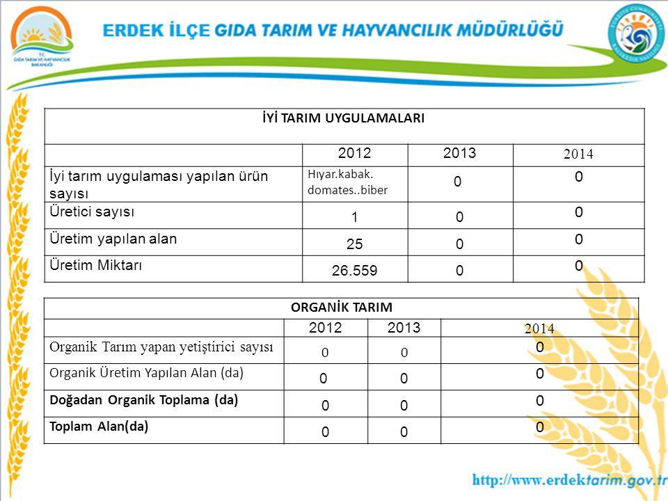 İYİ TARIM UYGULAMALARI 20122013 2014 İyi tarım uygulaması yapılan ürün sayısı Hıyar.kabak. domates..biber 0 0 Üretici sayısı 10 0 Üretim yapılan alan