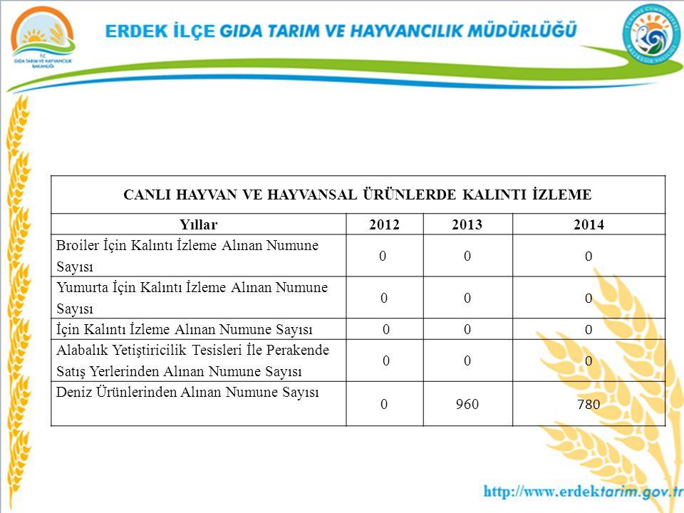 CANLI HAYVAN VE HAYVANSAL ÜRÜNLERDE KALINTI İZLEME Yıllar20122013 2014 Broiler İçin Kalıntı İzleme Alınan Numune Sayısı 0 0 0 Yumurta İçin Kalıntı İzl