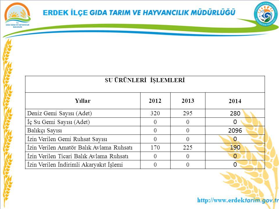 SU ÜRÜNLERİ İŞLEMLERİ Yıllar20122013 2014 Deniz Gemi Sayısı (Adet) 320295 280 İç Su Gemi Sayısı (Adet) 00 0 Balıkçı Sayısı 00 2096 İzin Verilen Gemi R
