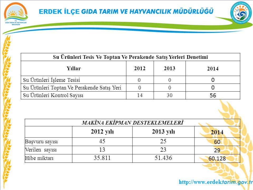 Su Ürünleri Tesis Ve Toptan Ve Perakende Satış Yerleri Denetimi Yıllar20122013 2014 Su Ürünleri İşleme Tesisi0 0 0 Su Ürünleri Toptan Ve Perakende Sat